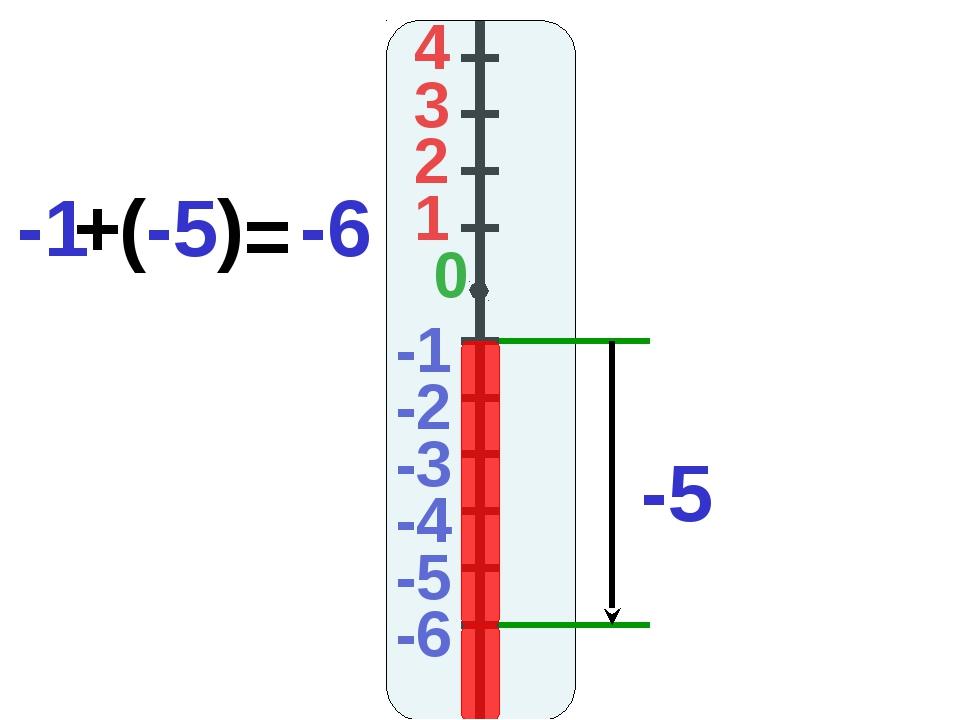 4 3 2 1 -1 0 -2 -3 -4 -5 -6 -1 (-5) -6 + = -5