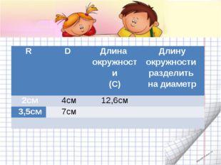 . R D Длина окружности (С) Длину окружности разделить на диаметр 2см 4см 12
