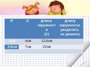 . R D Длина окружности (C) Длину окружности разделить на диаметр 2см 4см 12