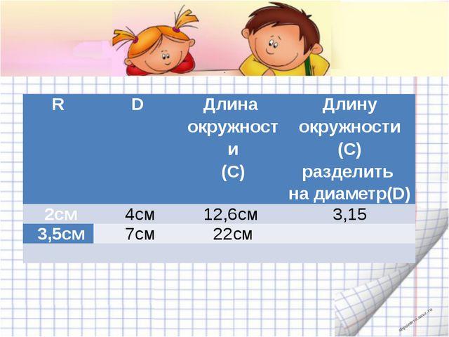 . R D Длина окружности (С) Длину окружности(C) разделить надиаметр(D) 2см 4...