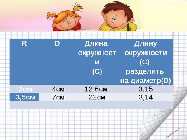 . R D Длина окружности (С) Длинуокружности (С) разделить надиаметр(D) 2см 4...