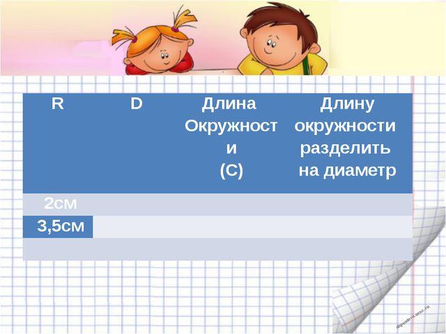 . R D Длина Окружности (С) Длину окружности разделить на диаметр 2см 3,5см...