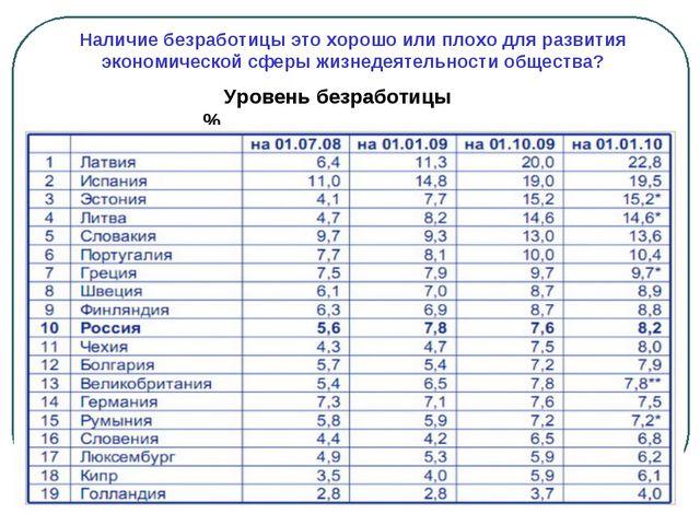 Наличие безработицы это хорошо или плохо для развития экономической сферы жиз...