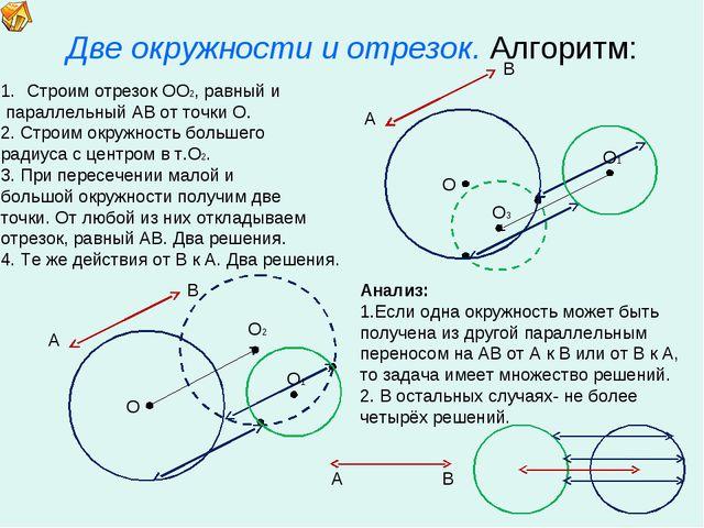 Две окружности и отрезок. Алгоритм: О Строим отрезок ОО2, равный и параллельн...