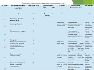Календарно - тематическое планирование по математике 8 класс № урока Наименов