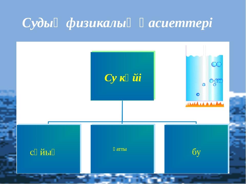 Судың физикалық қасиеттері Су күйі қатты сұйық бу