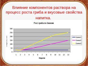 Влияние компонентов раствора на процесс роста гриба и вкусовые свойства напит