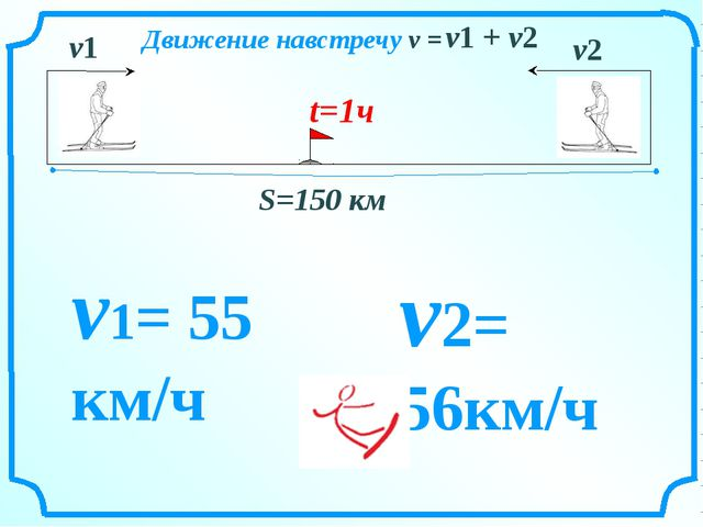 S=150 км v1 v2 Движение навстречу v = v1 + v2 v1= 55 км/ч v2= 56км/ч t=1ч
