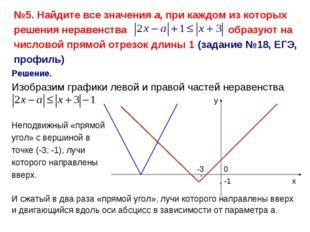 Решение. Изобразим графики левой и правой частей неравенства х у -1 0 Неподви