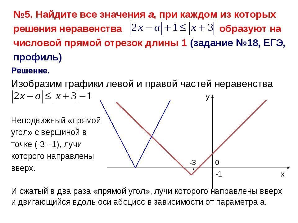 Решение. Изобразим графики левой и правой частей неравенства х у -1 0 Неподви...