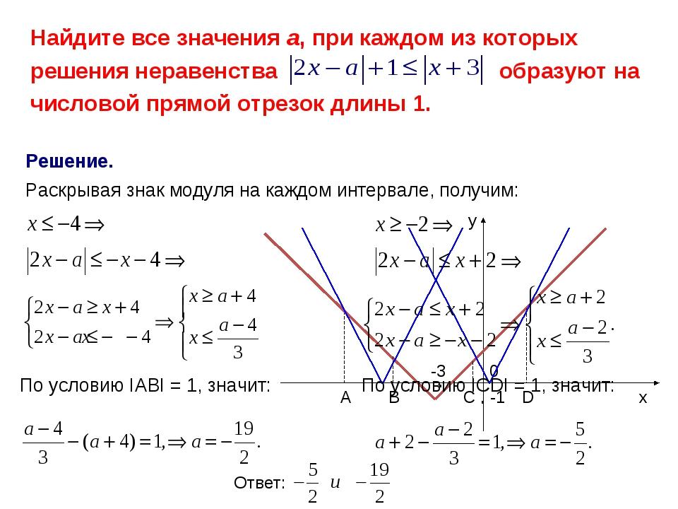 Решение. х у -1 0 . . -3 Раскрывая знак модуля на каждом интервале, получим:...