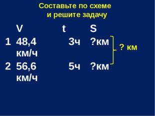 Составьте по схеме и решите задачу ? км V t S 1 48,4км/ч 3ч ?км 2 56,6 км/ч 5