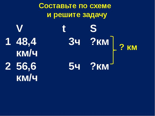 Составьте по схеме и решите задачу ? км V t S 1 48,4км/ч 3ч ?км 2 56,6 км/ч 5...