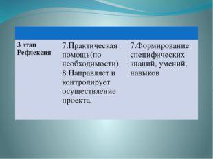 3 этап Рефлексия 7.Практическая помощь(понеобходимости) 8.Направляет и контр