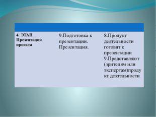 4. ЭТАП Презентация проекта 9.Подготовка к презентации. Презентация. 8.Проду