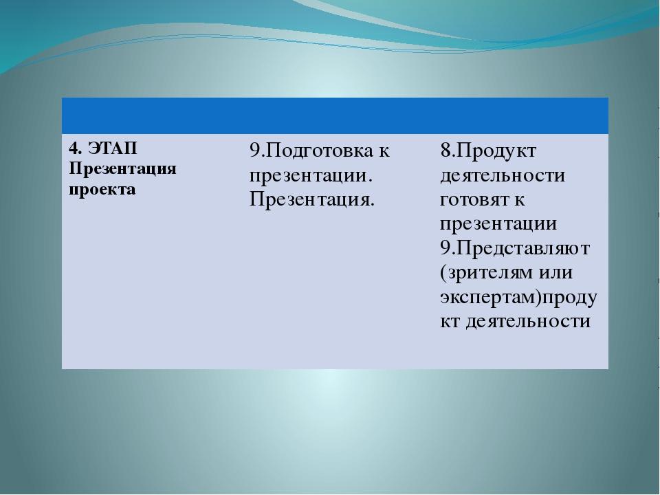 4. ЭТАП Презентация проекта 9.Подготовка к презентации. Презентация. 8.Проду...