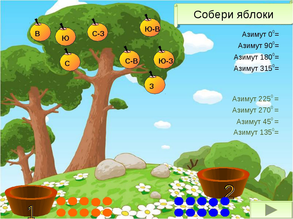 Азимут 1350= Азимут 00= Азимут 900= Азимут 1800= Азимут 3150= Азимут 2250 = А...