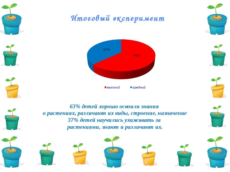 Итоговый эксперимент 63% детей хорошо освоили знания о растениях, различают и...