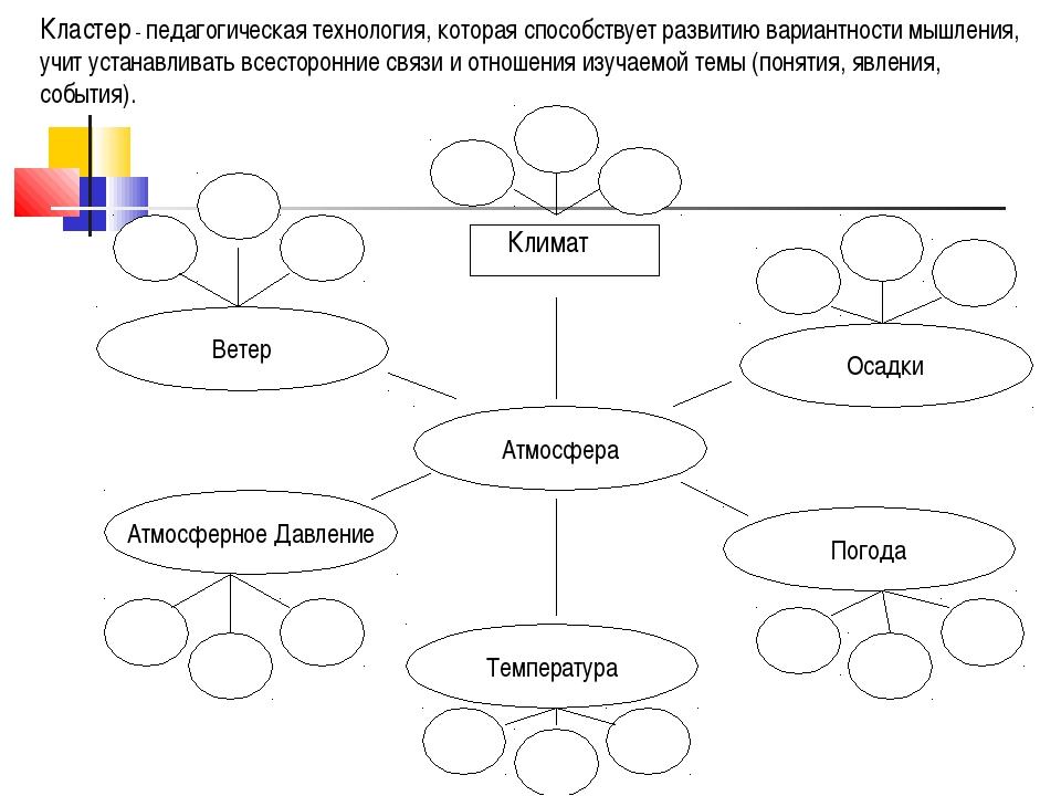 Кластер - педагогическая технология, которая способствует развитию вариантнос...