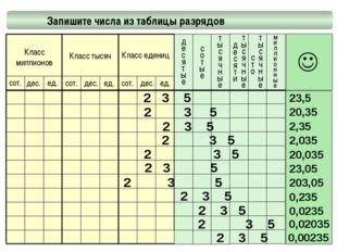 Запишите числа из таблицы разрядов миллионные Класс миллионов Класс тысяч Кл