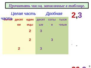 2,3 2,03 20,3 Прочитать числа, записанные в таблице. Целая часть Дробная час