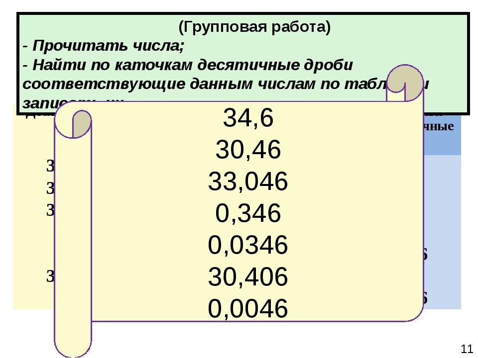 (Групповая работа) - Прочитать числа; - Найти по каточкам десятичные дроби с...