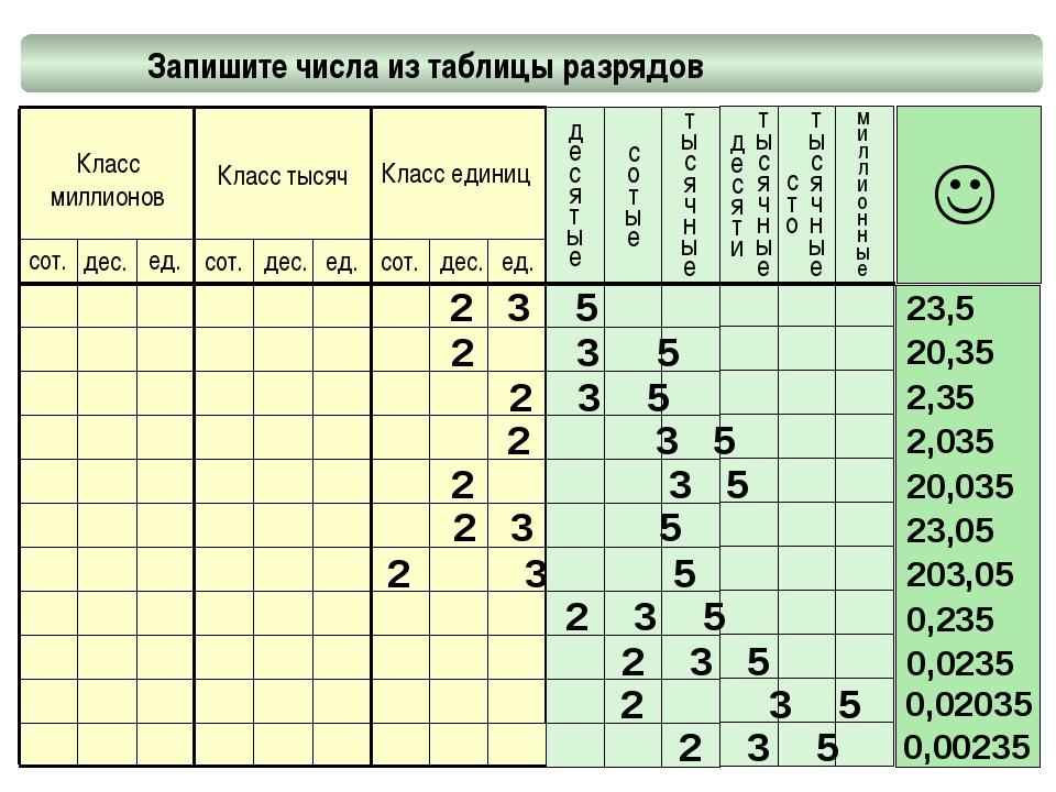 Запишите числа из таблицы разрядов миллионные Класс миллионов Класс тысяч Кл...