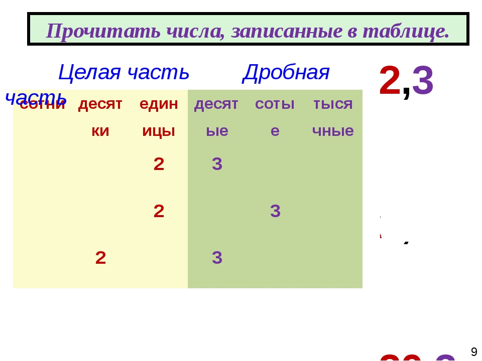2,3 2,03 20,3 Прочитать числа, записанные в таблице. Целая часть Дробная час...
