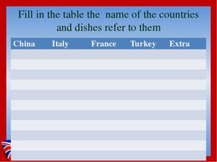 Fill in the table the name of the countries and dishes refer to them China It