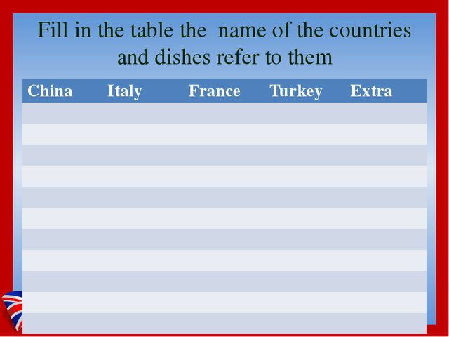 Fill in the table the name of the countries and dishes refer to them China It...