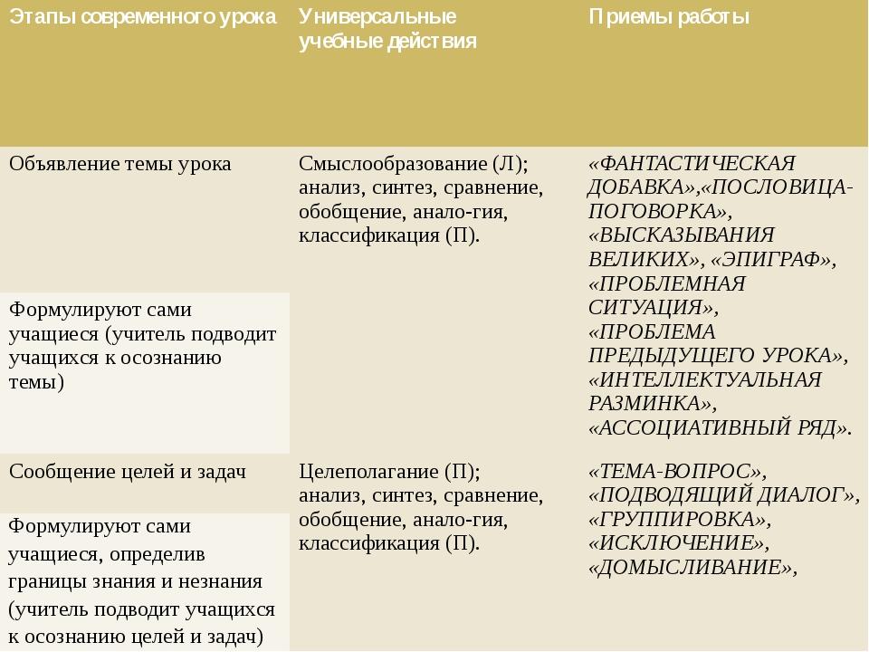 Этапы современного урока Универсальные учебные действия Приемы работы Осущест...