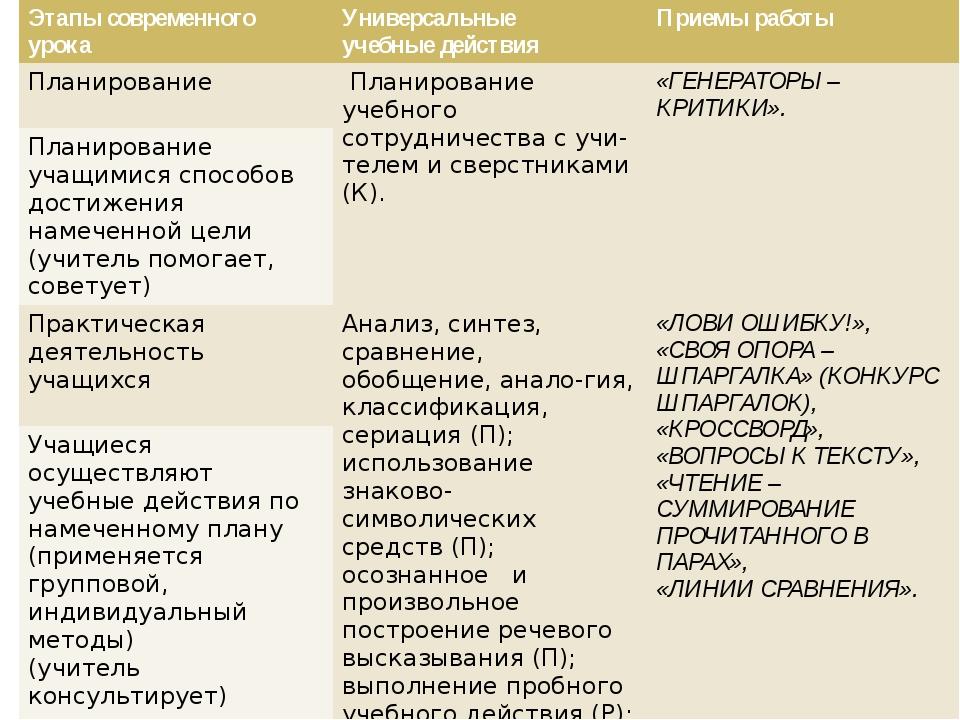 Этапы современного урока Универсальные учебные действия Приемы работы Итог у...