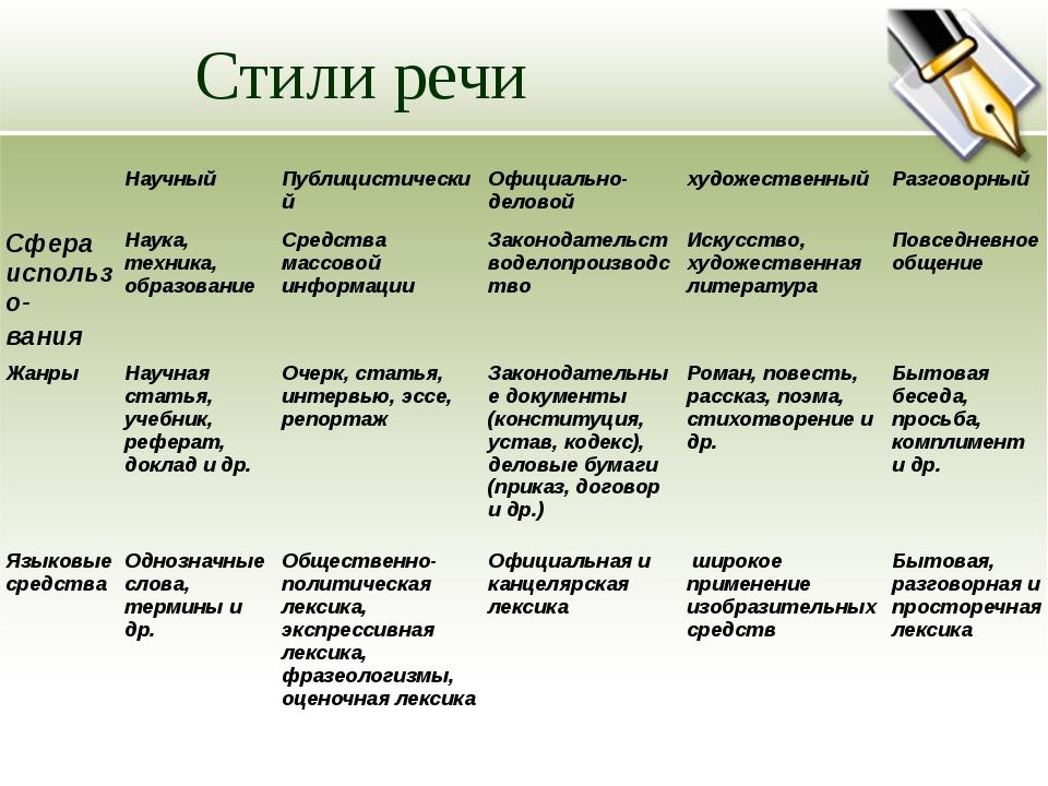 Стили речи Научный Публицистический Официально-деловой художественный Разгово...