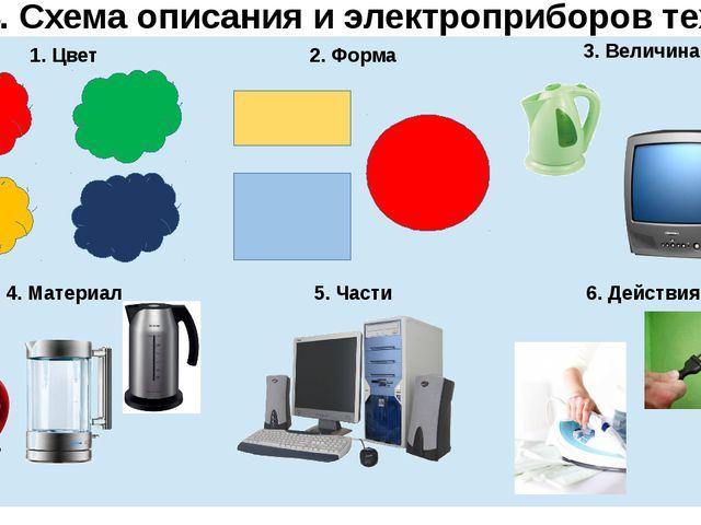 № 14. Схема описания и электроприборов техники 1. Цвет 6. Действия 5. Части 4...