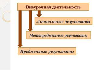 Внеурочная деятельность Предметные результаты Метапредметные результаты Личн