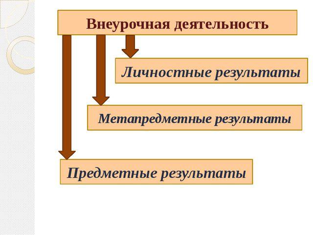 Внеурочная деятельность Предметные результаты Метапредметные результаты Личн...