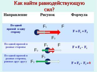 * Как найти равнодействующую сил? F = F1 + F2 F = F2 - F1 F = F2 - F1 = 0 Нап