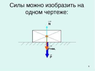 * Силы можно изобразить на одном чертеже: Fтяж. Р N