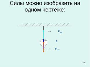 * Силы можно изобразить на одном чертеже: Fупр Р Fтяж