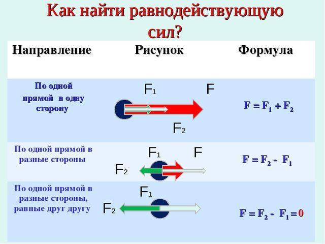 * Как найти равнодействующую сил? F = F1 + F2 F = F2 - F1 F = F2 - F1 = 0 Нап...