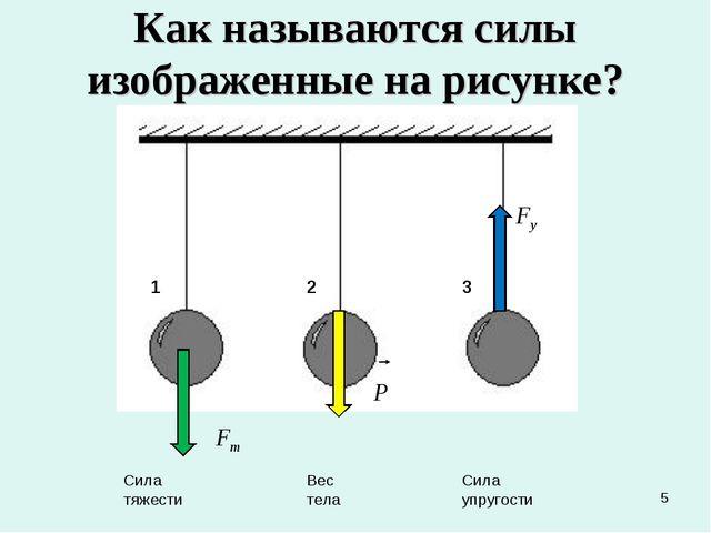 * Как называются силы изображенные на рисунке? 1 2 3