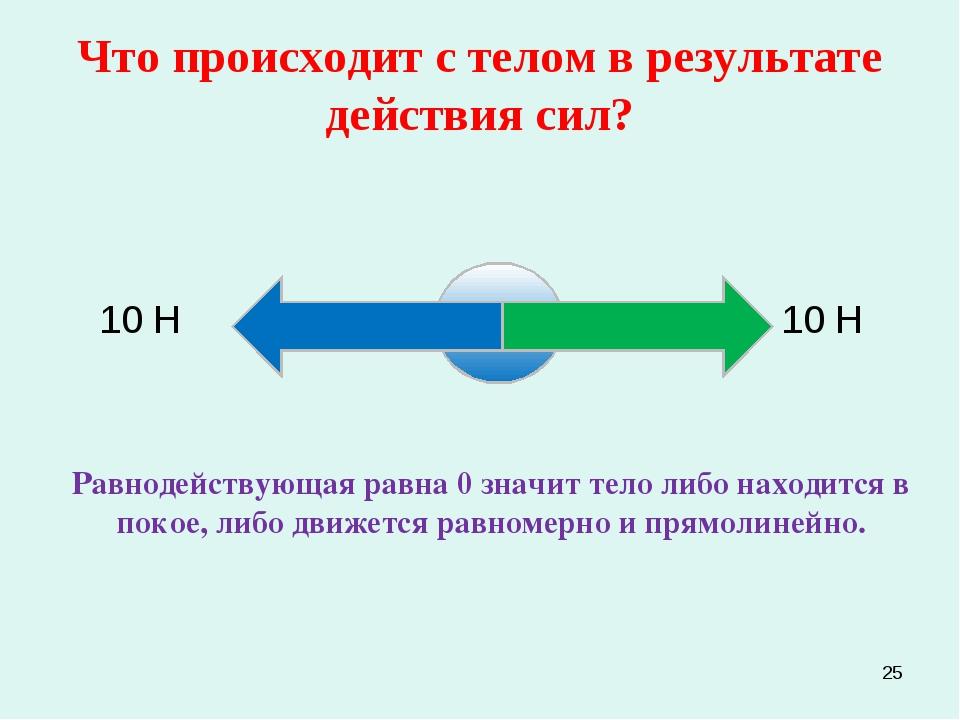 * Что происходит с телом в результате действия сил? 10 Н 10 Н Равнодействующа...