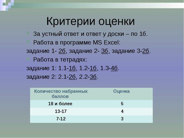 Критерии оценки За устный ответ и ответ у доски – по 1б. Работа в программе M...