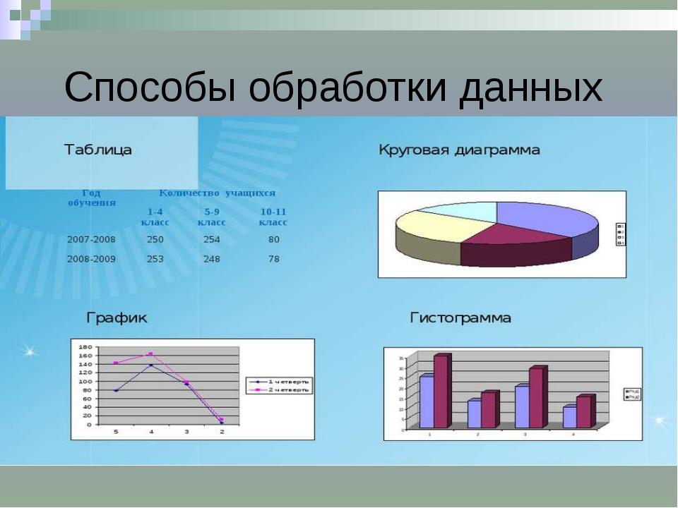 Способы обработки данных