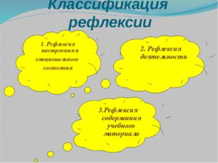 Классификация рефлексии 1. Рефлексия настроения и эмоционального состояния 2.