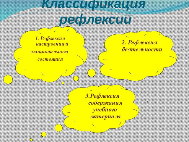 Классификация рефлексии 1. Рефлексия настроения и эмоционального состояния 2....