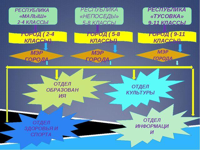 РЕСПУБЛИКА «МАЛЫШ» 2-4 КЛАССЫ РЕСПУБЛИКА «ТУСОВКА» 9-11 КЛАССЫ РЕСПУБЛИКА «НЕ...