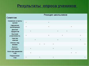 Результаты опроса учеников  СимптомРеакция школьников  Снижение остроты з