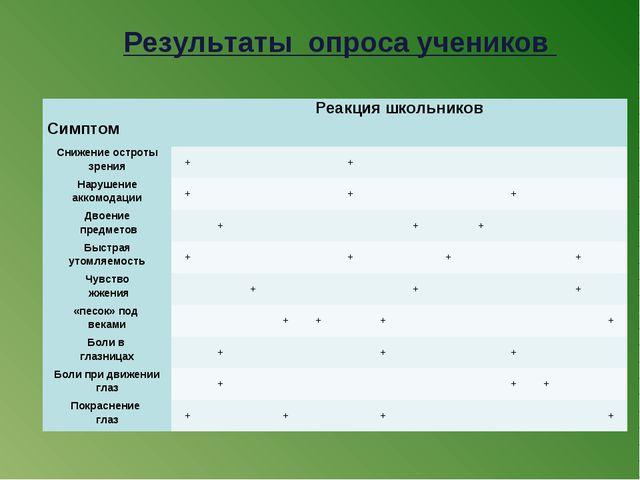 Результаты опроса учеников  СимптомРеакция школьников  Снижение остроты з...