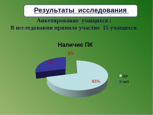 Анкетирование учащихся : В исследовании приняло участие 15 учащихся. Результа...